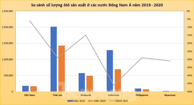 thị trường ôtô Việt Nam, Doanh số bán ôtô, thị trường ôtô Đông Nam Á